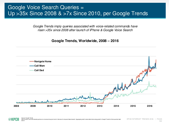Voice search growth_screenshot
