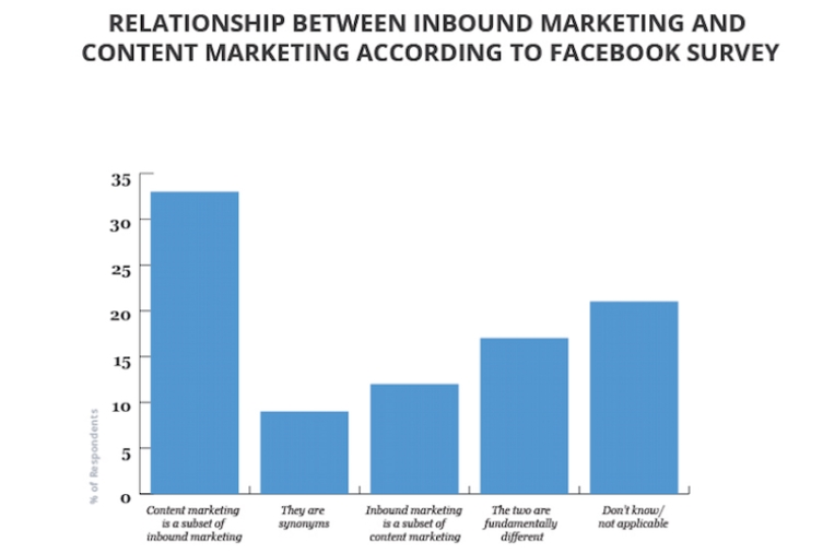 It Complements Inbound Marketing