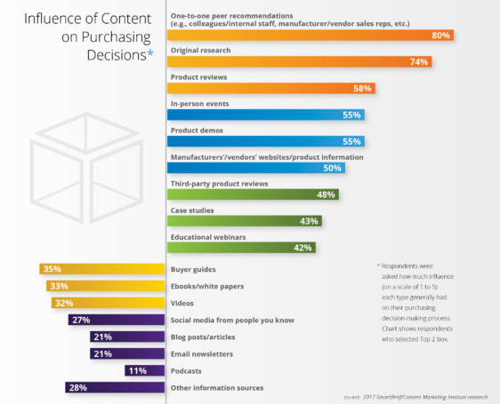 Content Marketing Influences Purchase decision